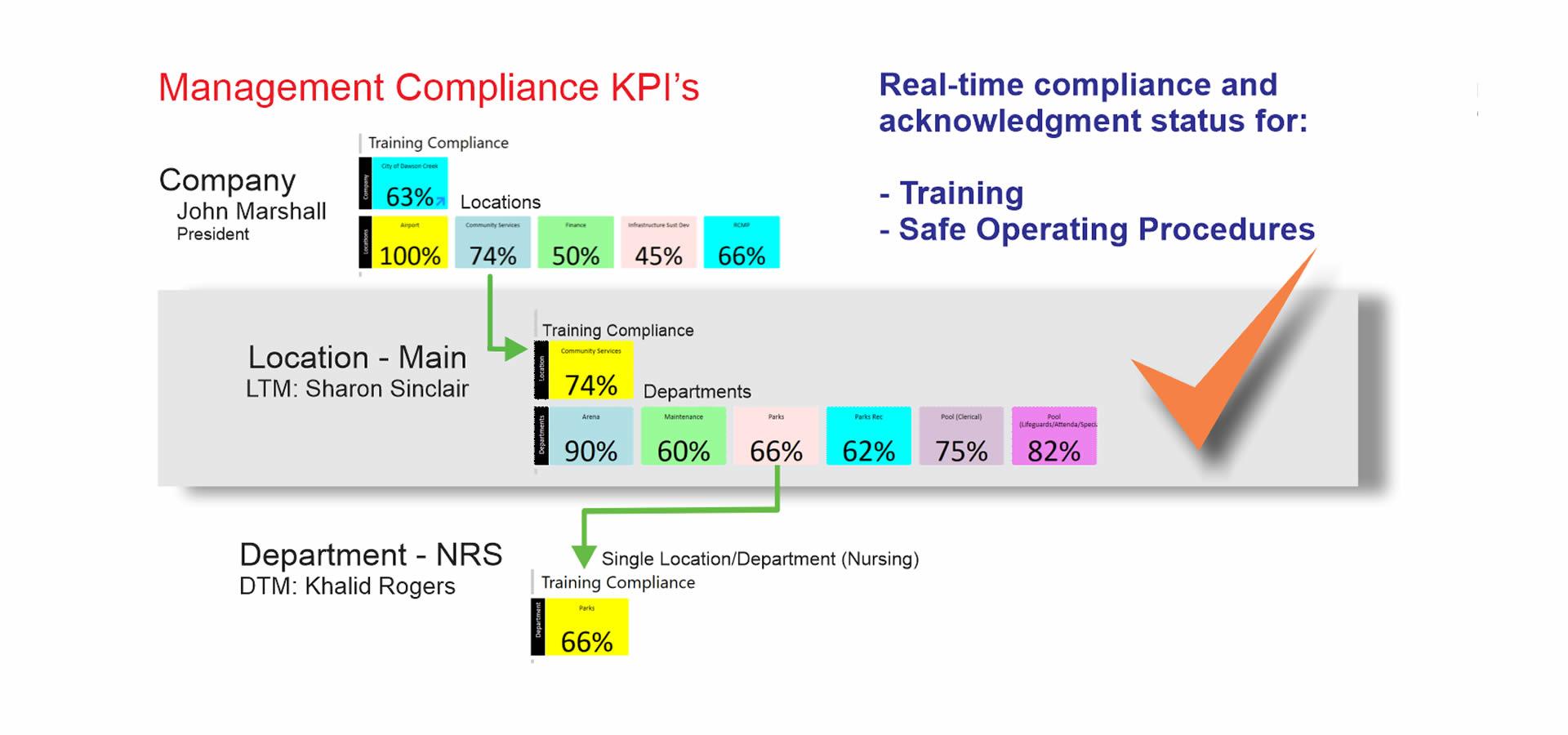 compliance software kpi